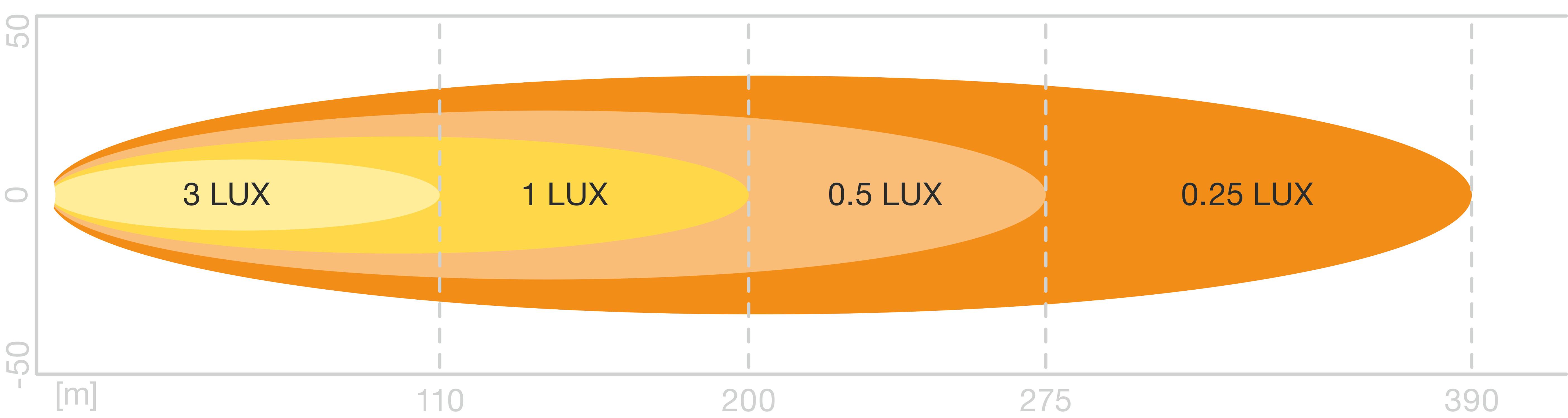 Lightbar MX140-SP LEDriving Working Lights